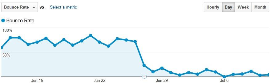 Bounce Rate Analytics