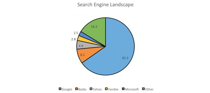 Google's Search Market Share Feb 2013