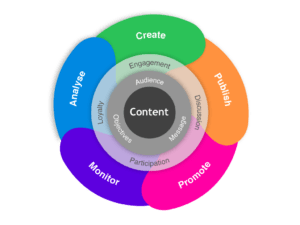 Content increase web traffic