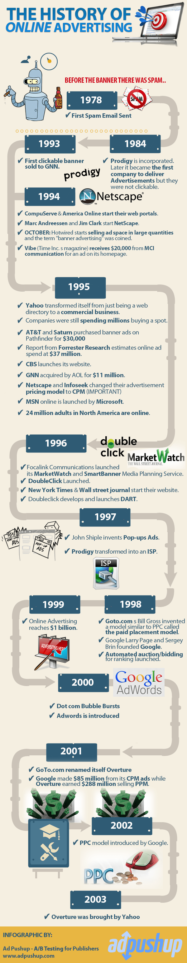 History of Online Advertising