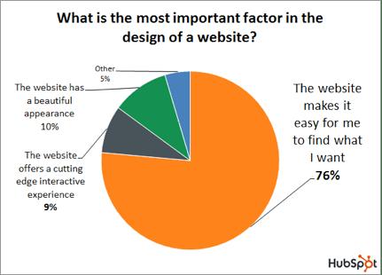 design_factor