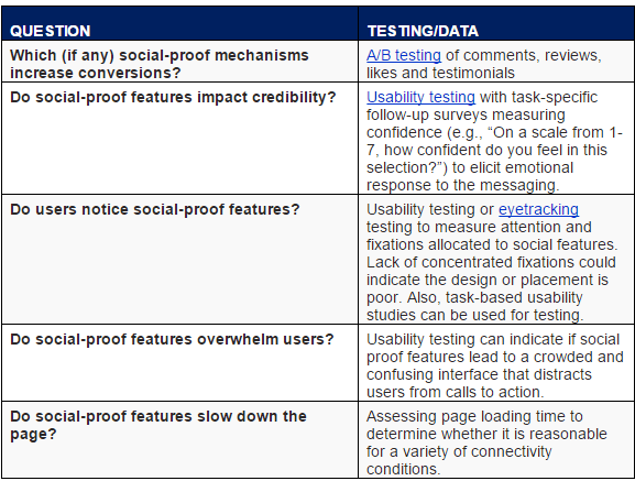 17. Social Proof table