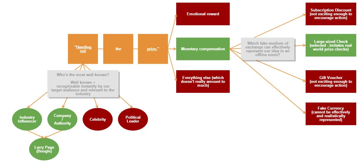 decision-making-flowchart-boogle