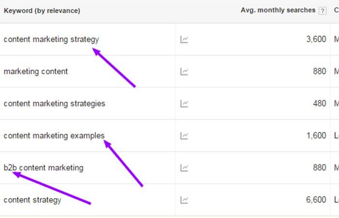 Keyword Planner – Google AdWords - Content Marketing
