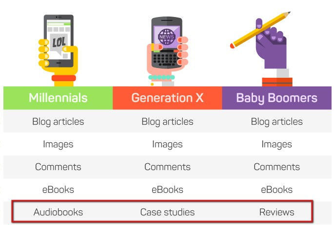 contentgapbygeneration-marketingland