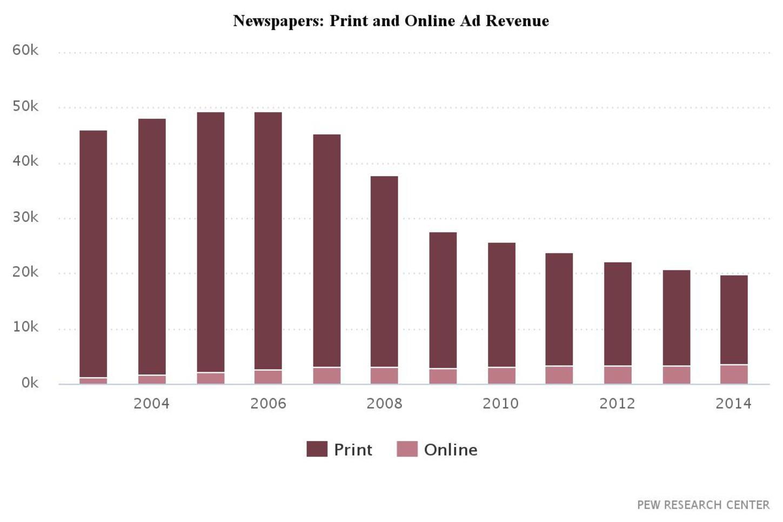 newspaper print vs online
