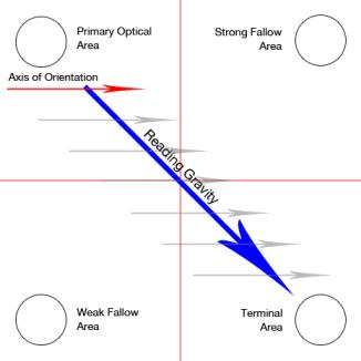 banner blindness: Gutenberg design