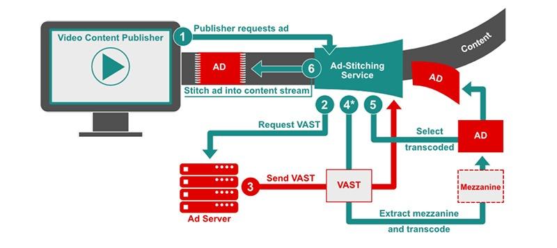 VAST vs VPAID: how vast works