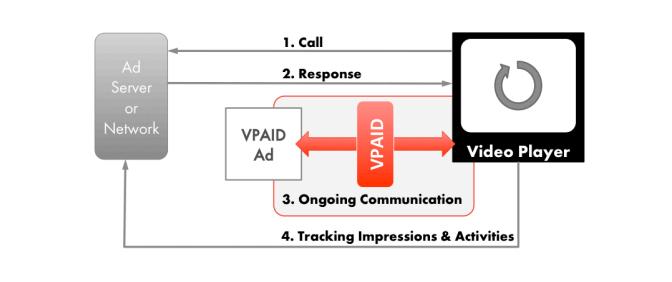 VAST vs VPAID: how vpaid works