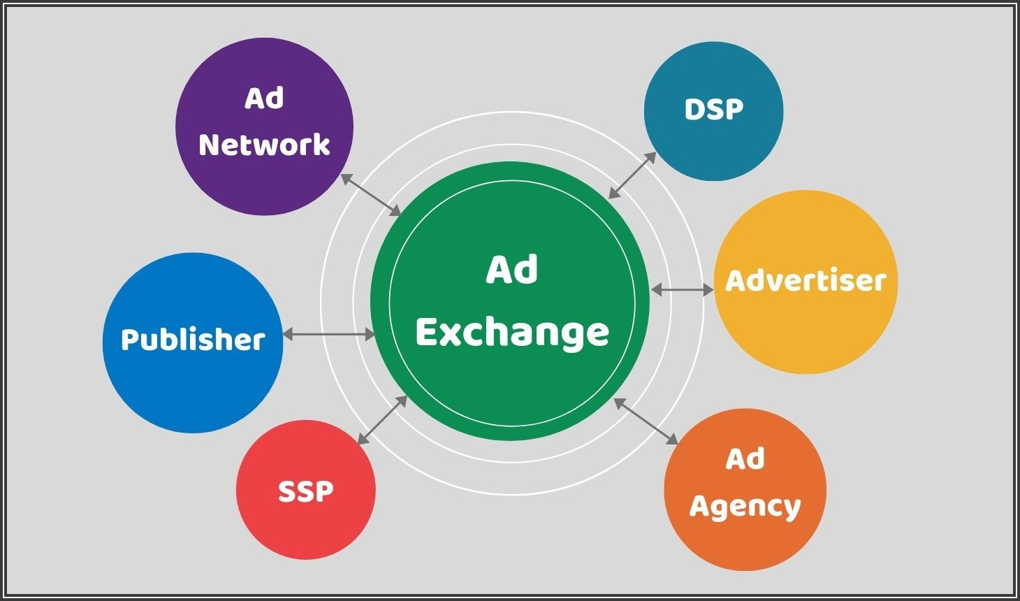 Ad Exchange