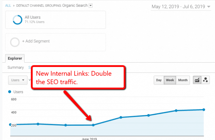 Internal linking practices
