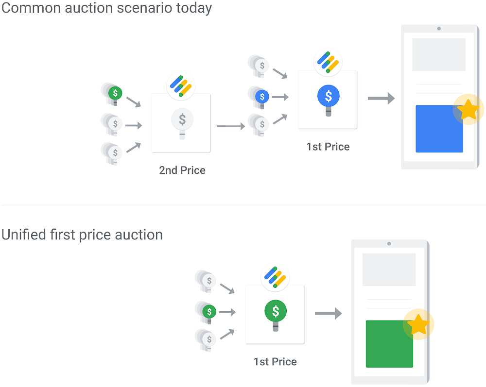 second-price auction to first-price auction
