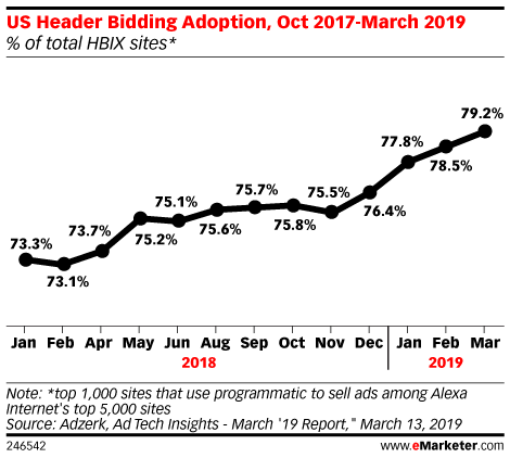 header bidding analytics