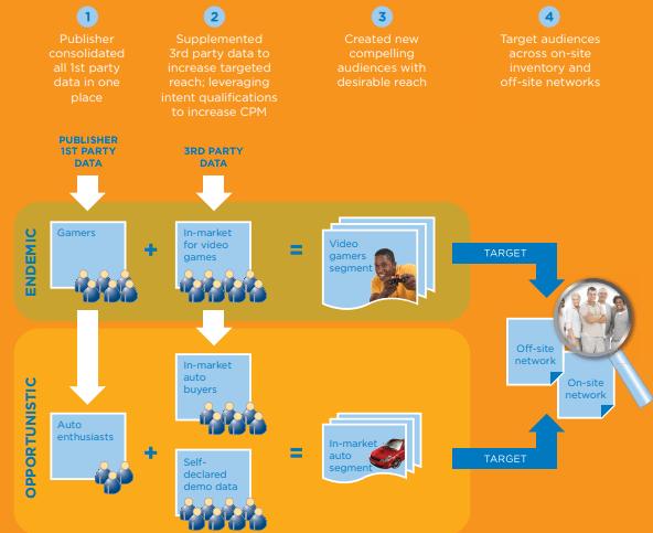 data management platform for publishers