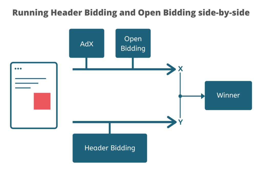 Hybrid header bidding - running header bidding and open bidding