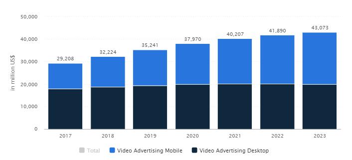 Video Advertising Statistics