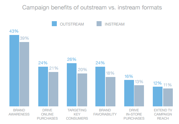 Campaign Benefits of Outstream vs instram ads