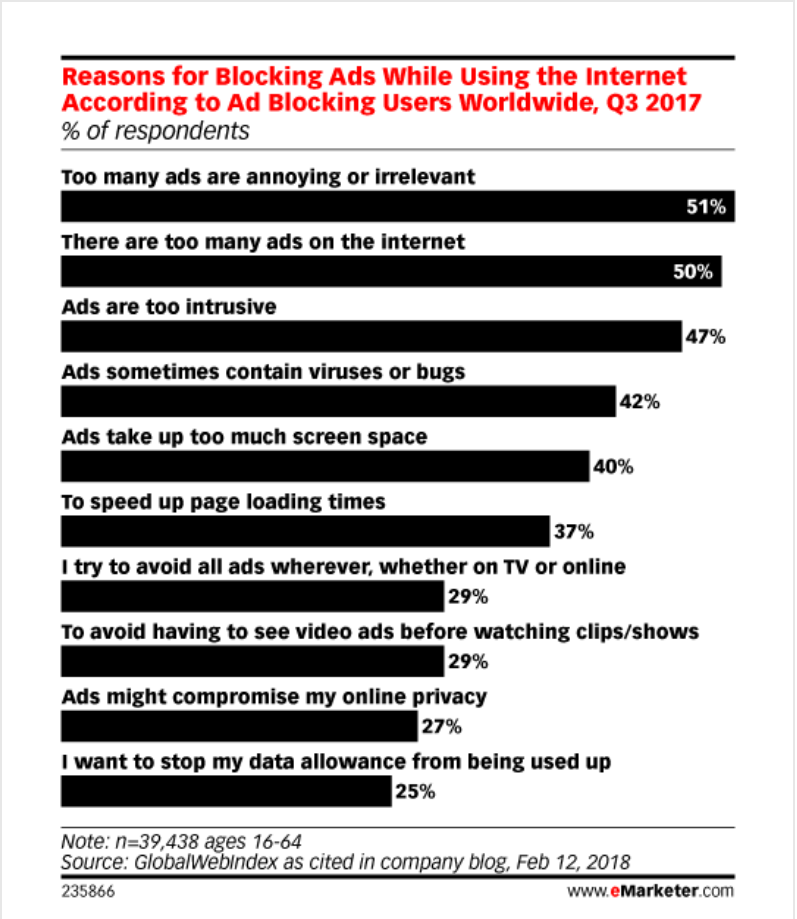 Survey on ads being intrusive conducted by eMarketer