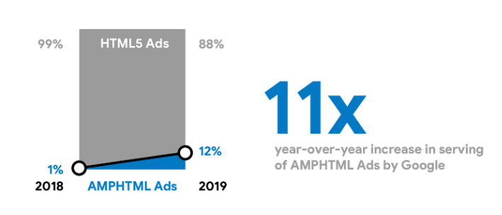 AMPHTML vs HTML5 - Adoption of AMPHTML over HTML5