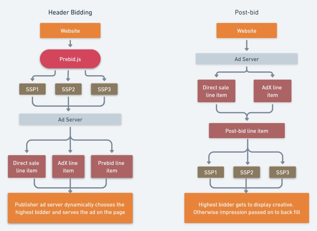 Header bidding vs. post-bid