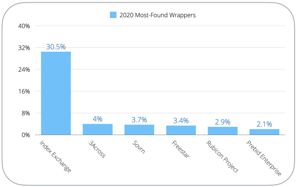 2020 most found wrappers