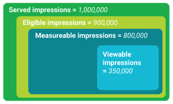 Active view - viewable impressions