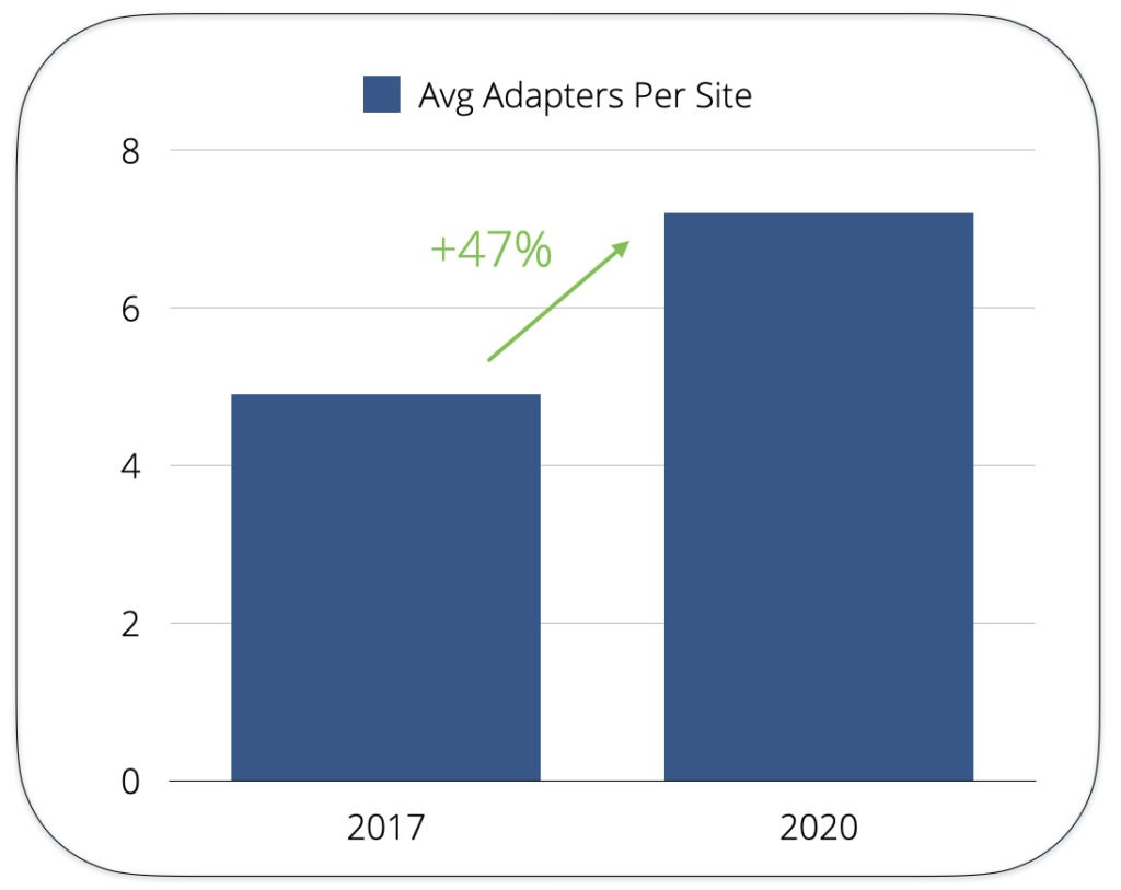 average number of adapters per site