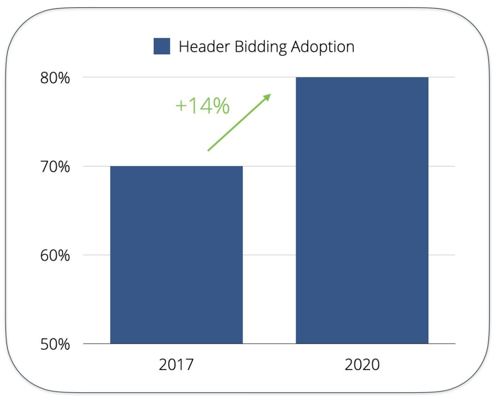 header bidding adoption