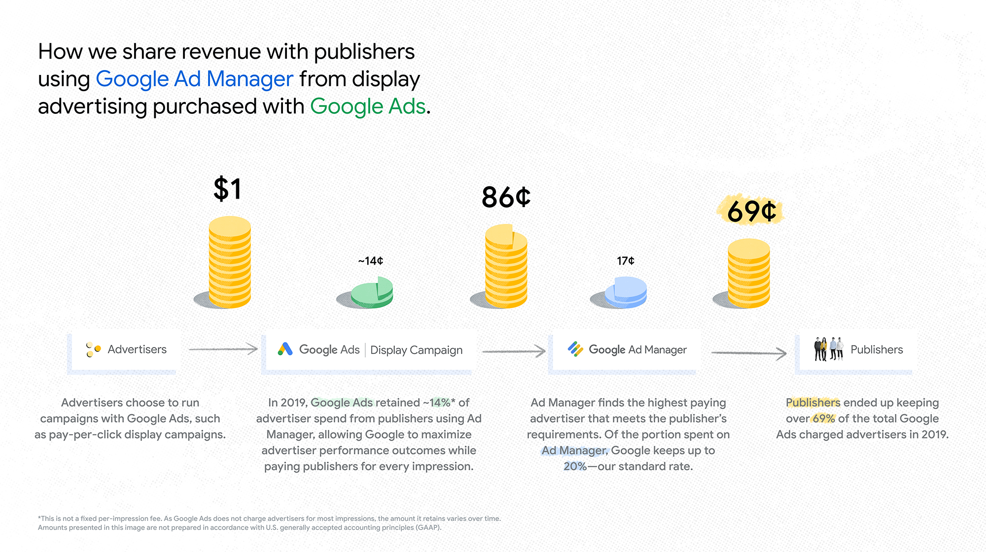 Google fee structure - Google ads to Google ad manager