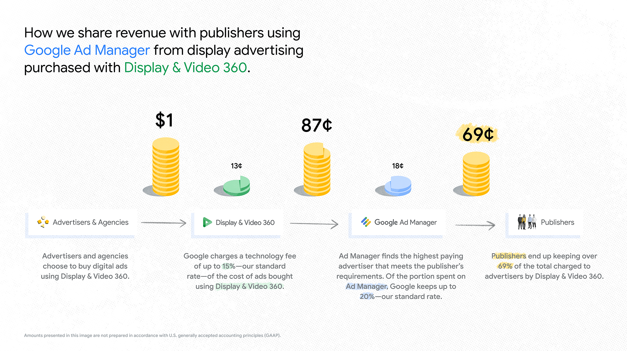 Google fee structure - display video 360 to Google ad manager