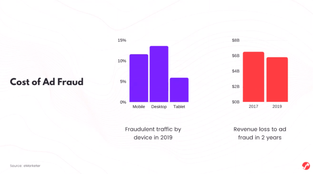 Cost of Ad Fraud: Graphic by AdPushup
