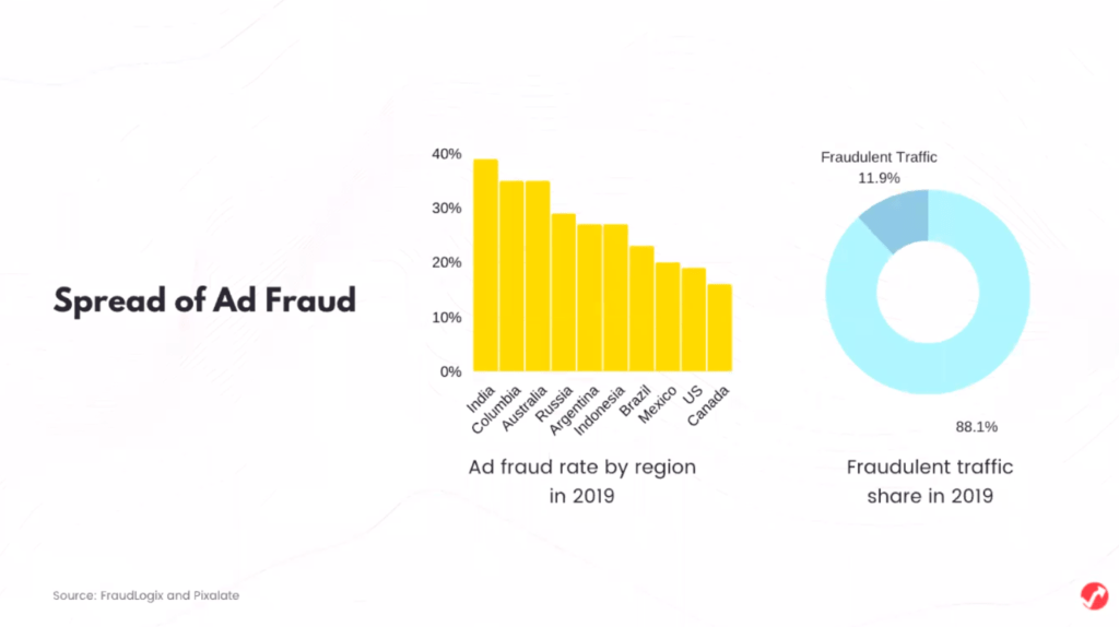 Spread of Ad Fraud: Graphic by AdPushup