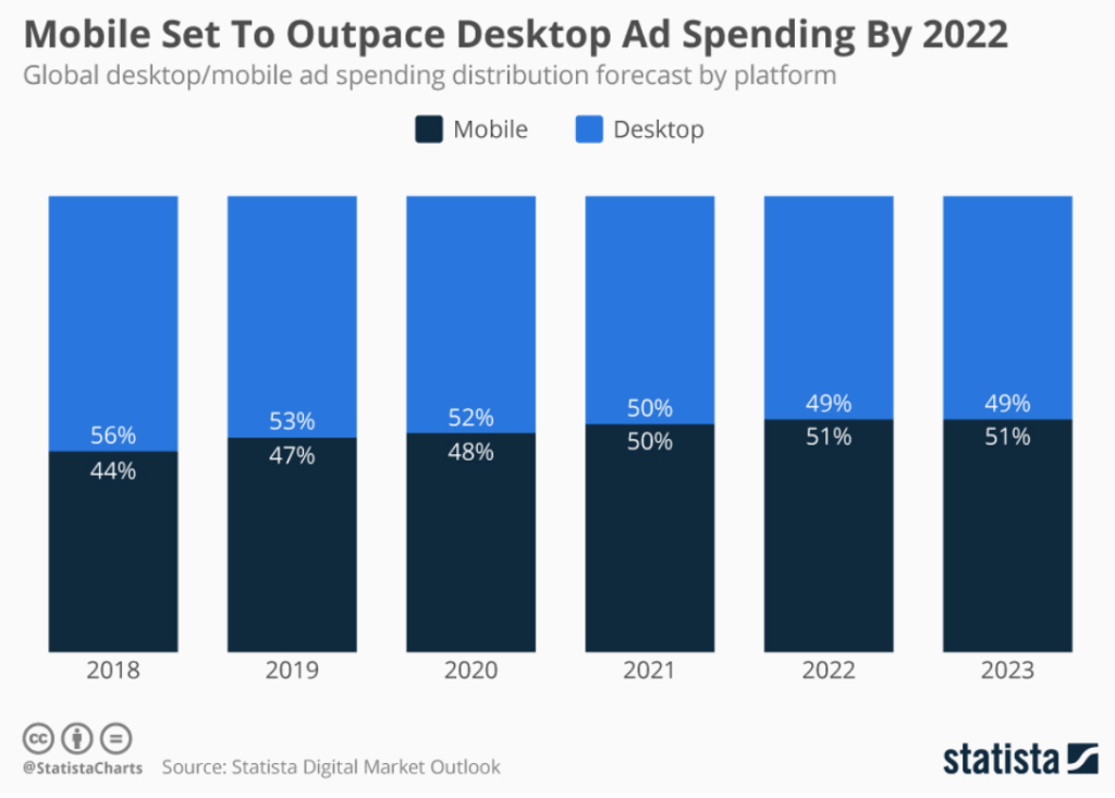 Graph by Statista on mobile ad spending