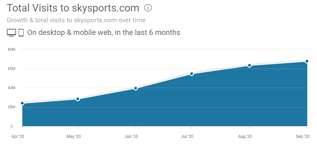 Skysports traffic stats from Similarweb