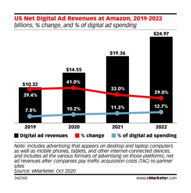 Amazon's ad revenue share in US