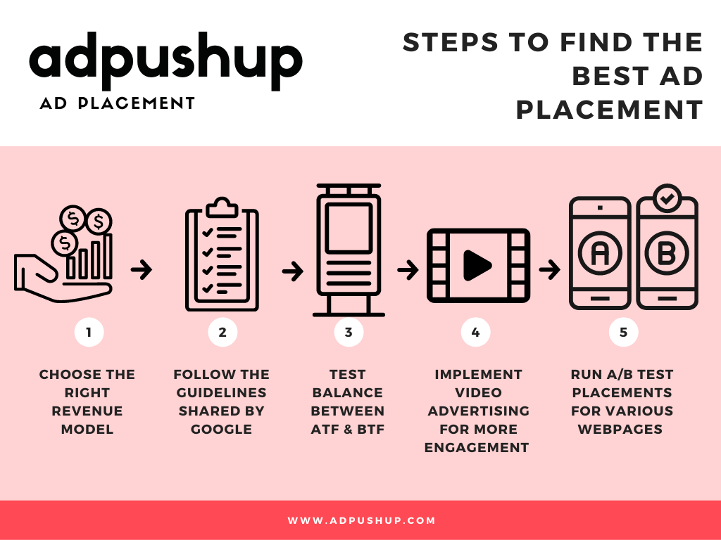 how to find best ad placement