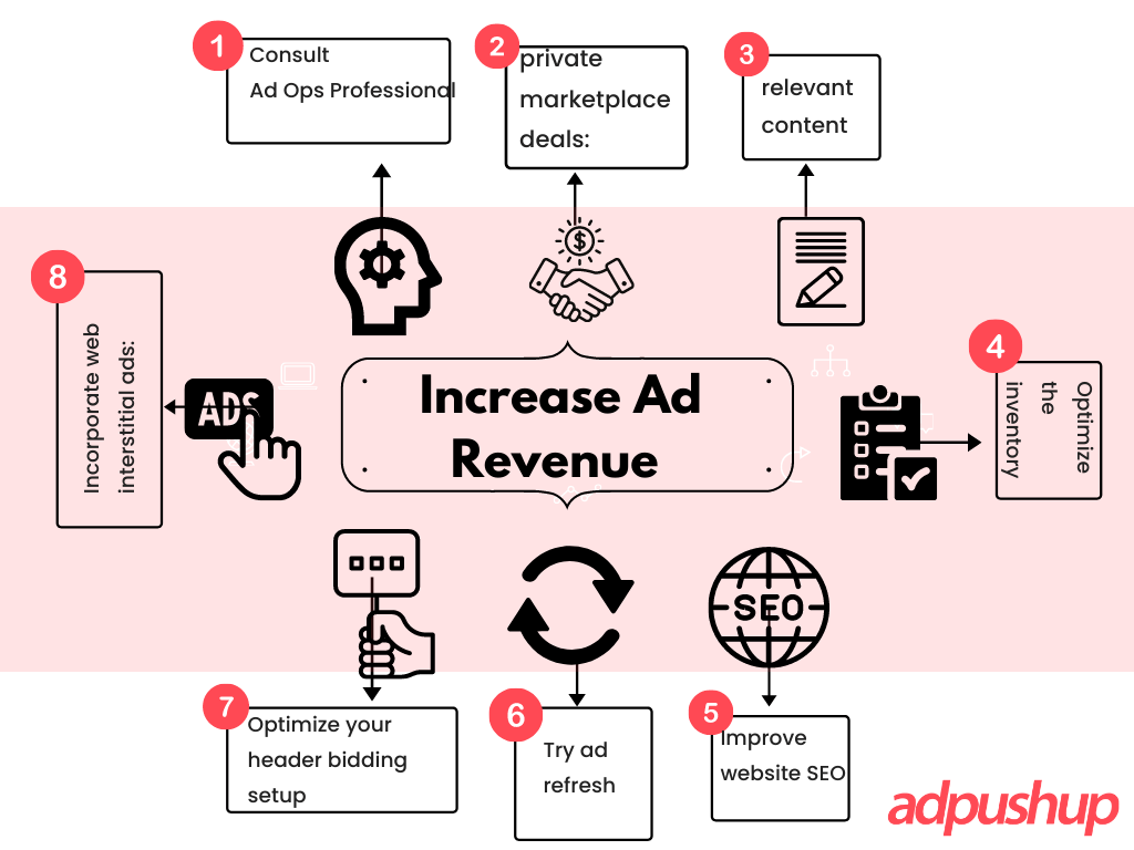 increase ad revenue