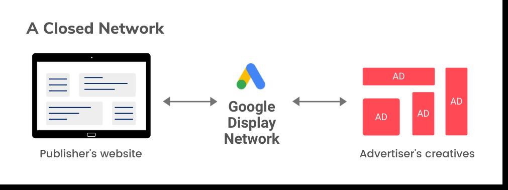 AdSense and Google display network