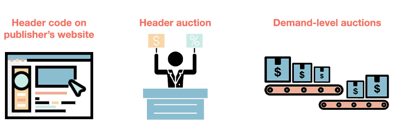 what is header bidding