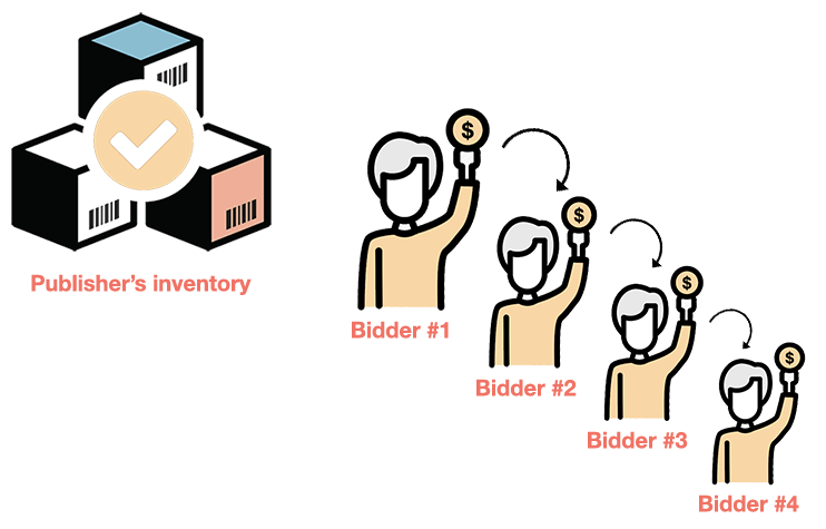 waterfall vs header bidding